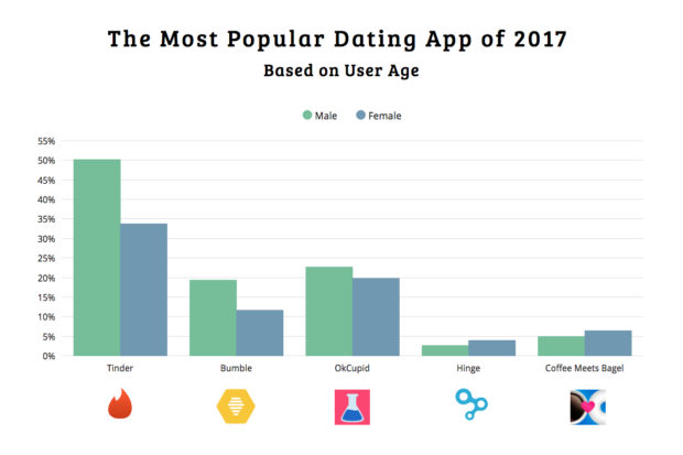 Most common dating apps usa